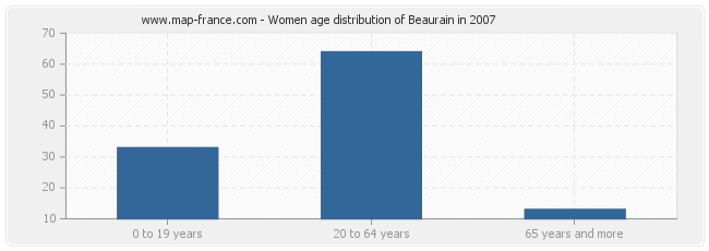 Women age distribution of Beaurain in 2007