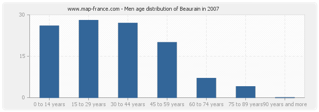 Men age distribution of Beaurain in 2007