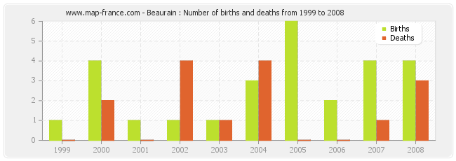 Beaurain : Number of births and deaths from 1999 to 2008