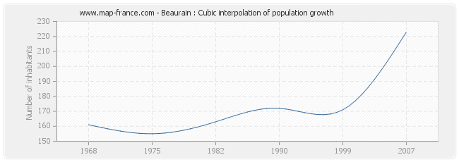 Beaurain : Cubic interpolation of population growth