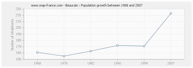 Population Beaurain
