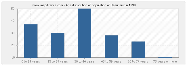 Age distribution of population of Beaurieux in 1999
