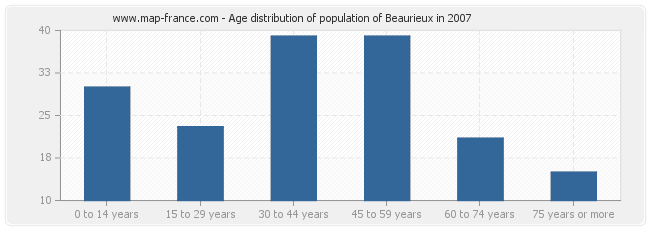 Age distribution of population of Beaurieux in 2007