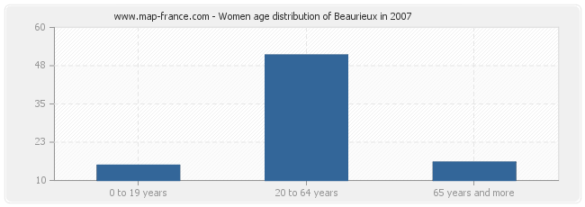 Women age distribution of Beaurieux in 2007