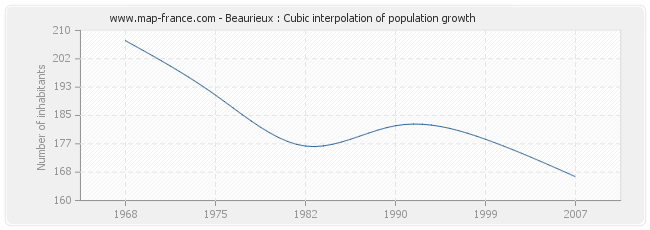 Beaurieux : Cubic interpolation of population growth