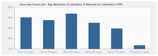 Age distribution of population of Beauvois-en-Cambrésis in 1999