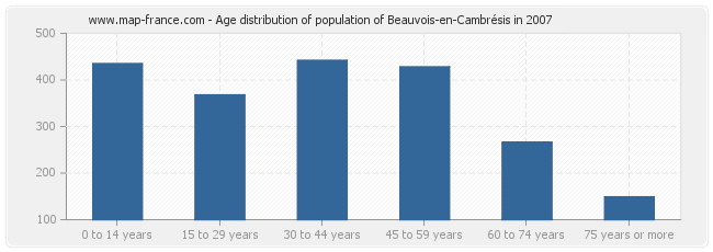 Age distribution of population of Beauvois-en-Cambrésis in 2007