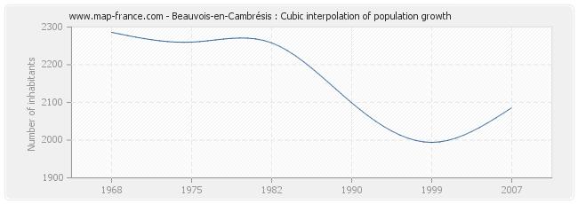 Beauvois-en-Cambrésis : Cubic interpolation of population growth