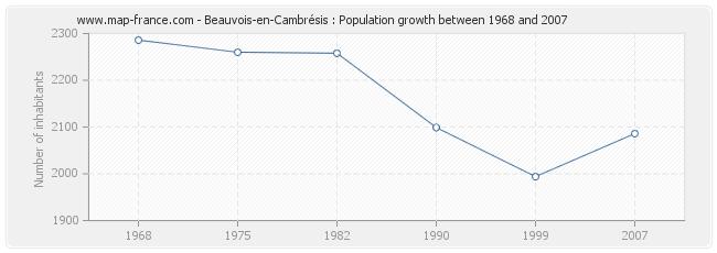 Population Beauvois-en-Cambrésis