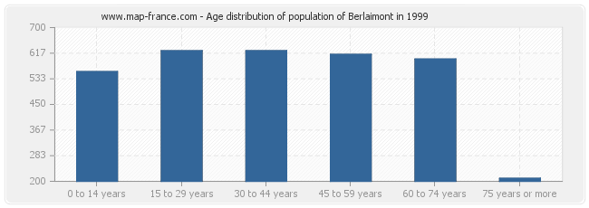 Age distribution of population of Berlaimont in 1999