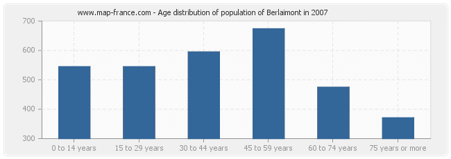 Age distribution of population of Berlaimont in 2007