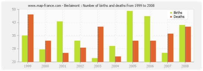 Berlaimont : Number of births and deaths from 1999 to 2008