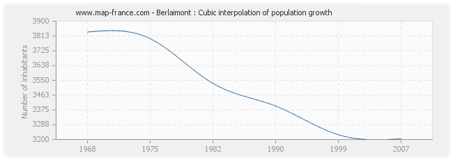 Berlaimont : Cubic interpolation of population growth