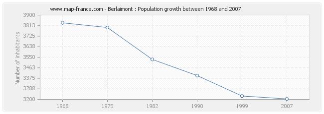 Population Berlaimont
