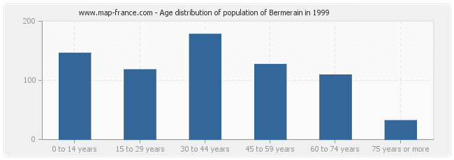 Age distribution of population of Bermerain in 1999