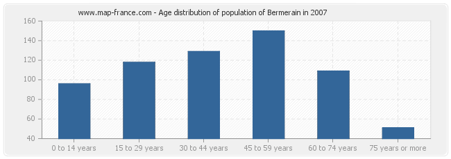 Age distribution of population of Bermerain in 2007