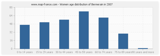 Women age distribution of Bermerain in 2007