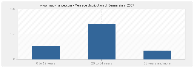 Men age distribution of Bermerain in 2007