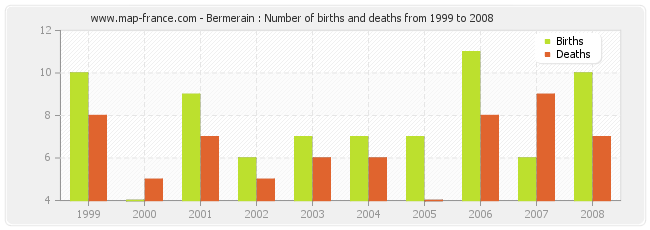 Bermerain : Number of births and deaths from 1999 to 2008