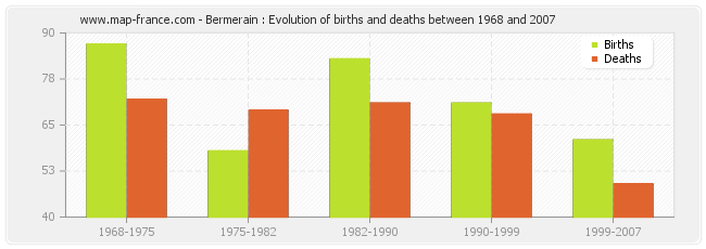 Bermerain : Evolution of births and deaths between 1968 and 2007