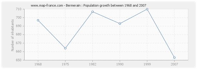 Population Bermerain