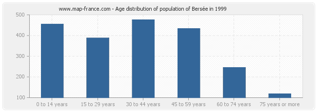Age distribution of population of Bersée in 1999