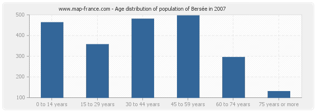 Age distribution of population of Bersée in 2007