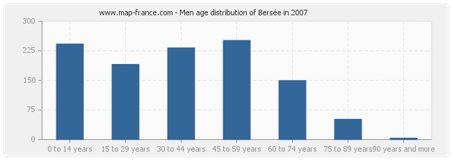 Men age distribution of Bersée in 2007
