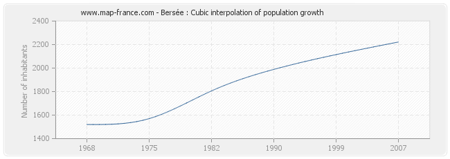 Bersée : Cubic interpolation of population growth