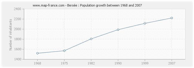 Population Bersée