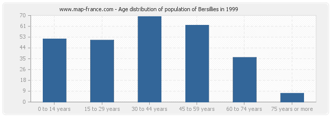 Age distribution of population of Bersillies in 1999
