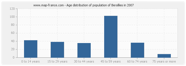 Age distribution of population of Bersillies in 2007