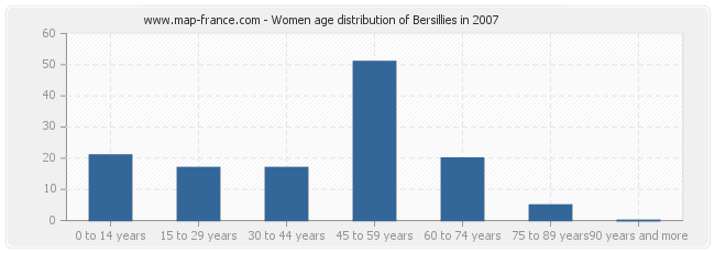 Women age distribution of Bersillies in 2007
