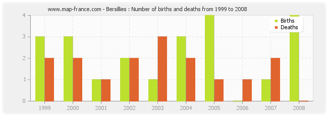 Bersillies : Number of births and deaths from 1999 to 2008