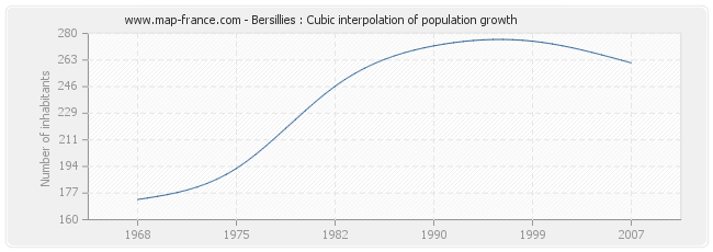 Bersillies : Cubic interpolation of population growth