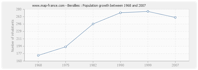 Population Bersillies