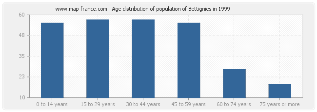 Age distribution of population of Bettignies in 1999