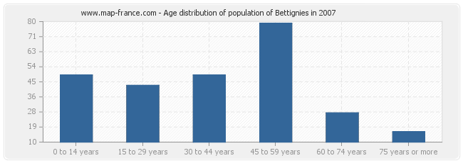 Age distribution of population of Bettignies in 2007
