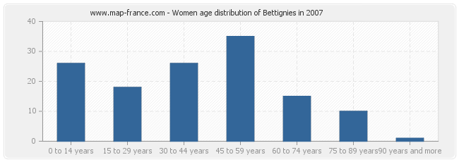 Women age distribution of Bettignies in 2007