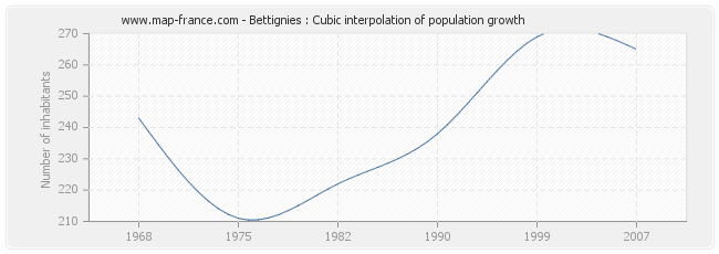 Bettignies : Cubic interpolation of population growth