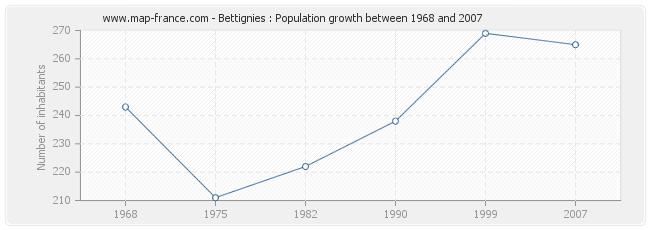 Population Bettignies