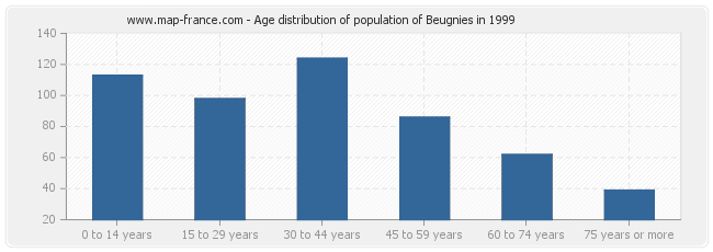 Age distribution of population of Beugnies in 1999