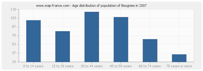 Age distribution of population of Beugnies in 2007