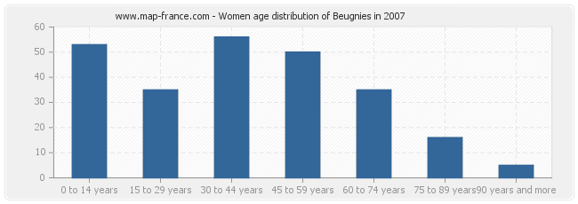 Women age distribution of Beugnies in 2007