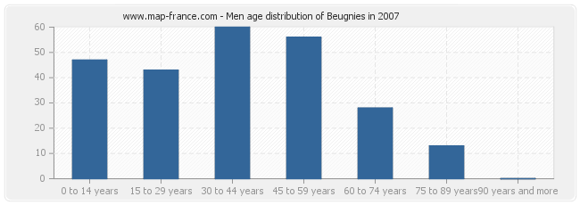 Men age distribution of Beugnies in 2007