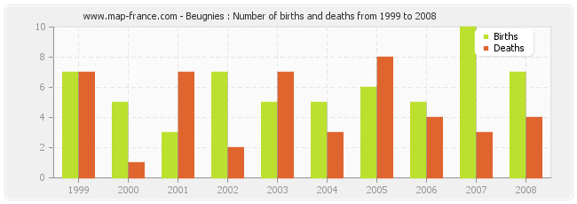 Beugnies : Number of births and deaths from 1999 to 2008