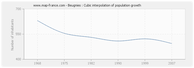 Beugnies : Cubic interpolation of population growth