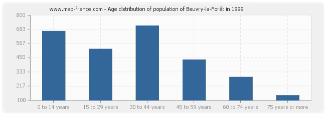 Age distribution of population of Beuvry-la-Forêt in 1999