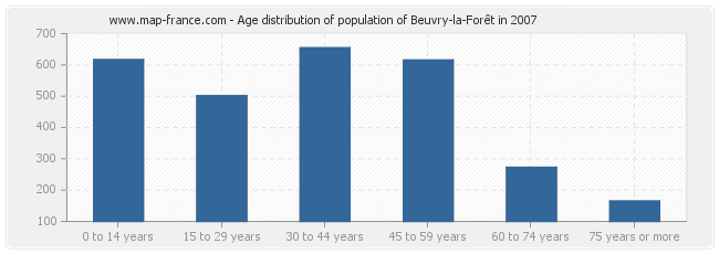 Age distribution of population of Beuvry-la-Forêt in 2007