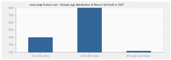 Women age distribution of Beuvry-la-Forêt in 2007
